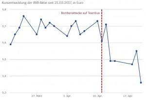 Evoluția prețului acțiunilor Borussiei, înainte și după atac.